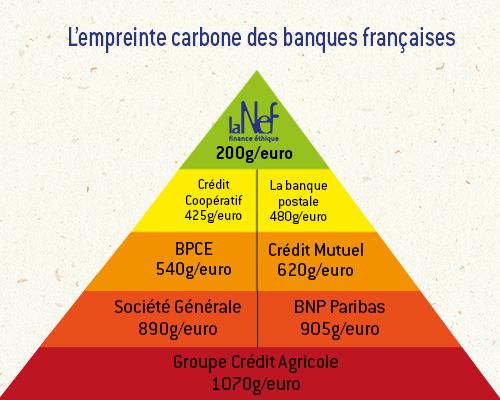 empreinte carbone des banques françaises